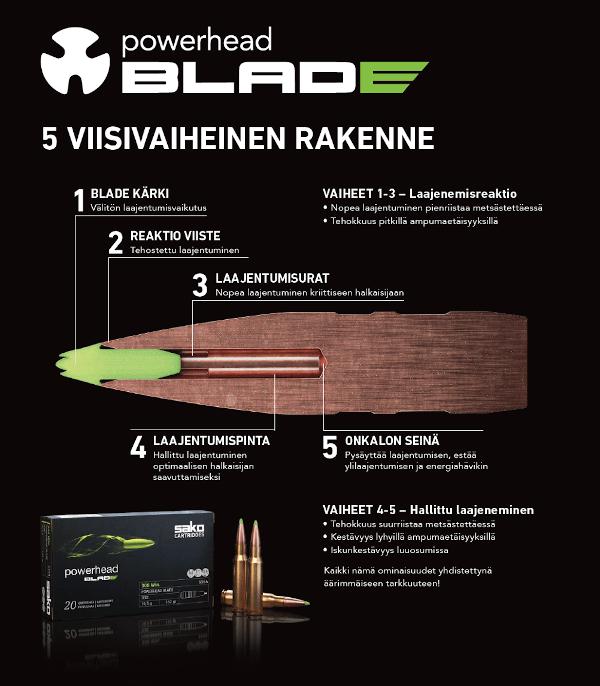 Sako Powerhead Blade Rakenne
